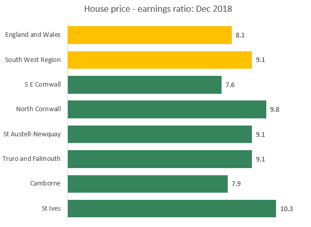 houseprice-earningsRatio